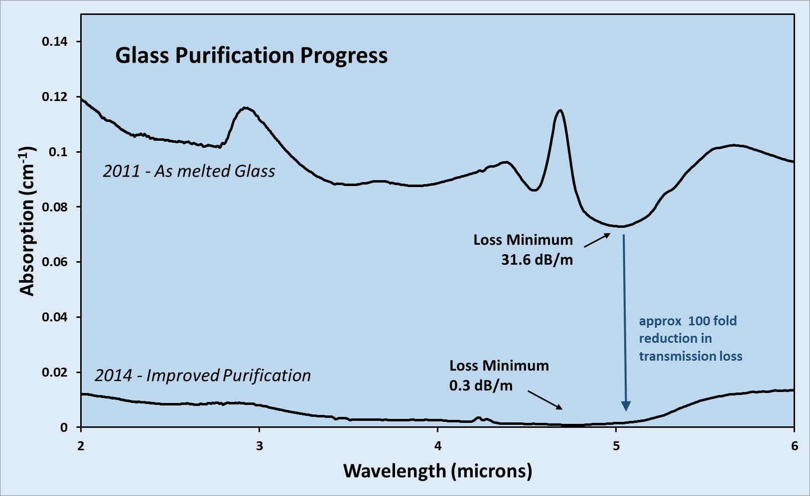 GLS Chalcogenide glass loss in 2-6 micron window